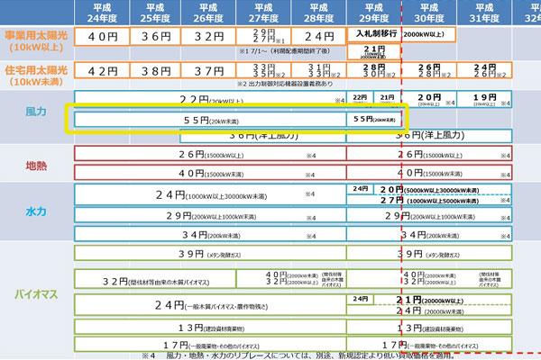 55円/kWhの買取価格